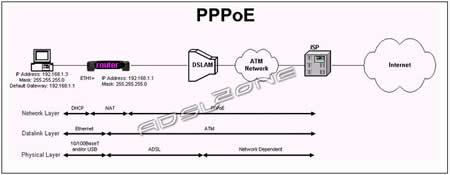 Diagrama PPPoE