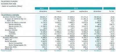 Telefonica-datos-accesos-2013
