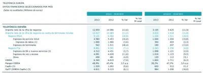 Telefonica-datos-financieros-2013
