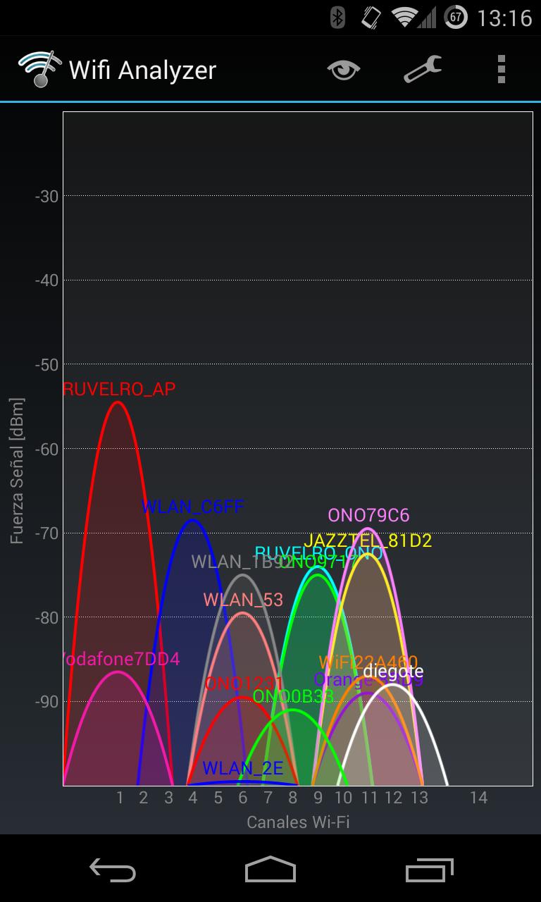Cómo elegir el mejor canal para configurar tu red WiFi
