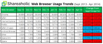shareaholic-navegadores-mayo-2014