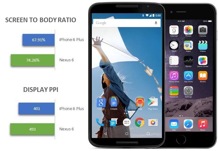 Nexus-6-vs-iPhone-6-Plus-Size