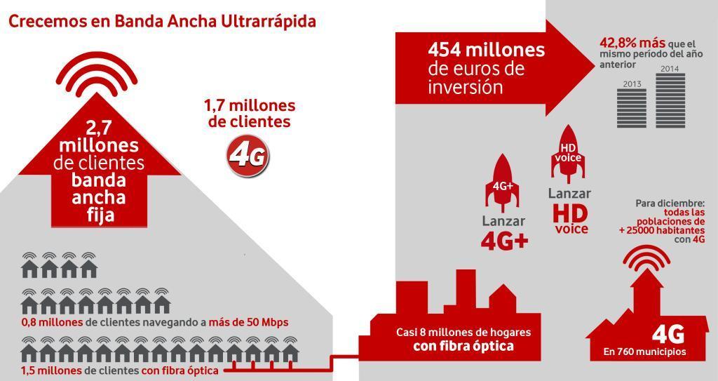 Vodafone seguir desplegando ftth y ampliando la red hfc for Ono oficinas