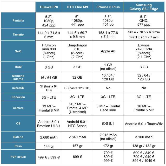 comparativa huawei p8 vs htc one m9 vs iphone 6 plus vs