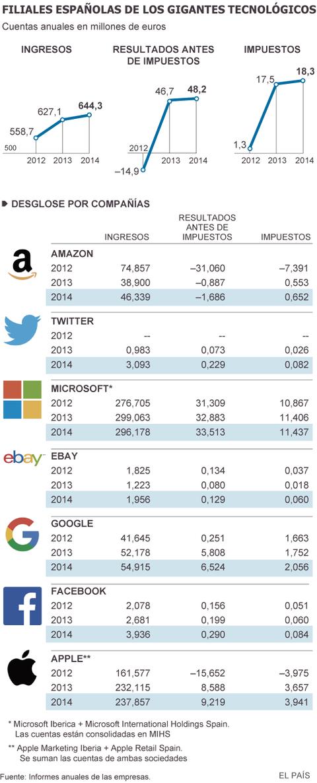 grandes-tecnologicas-beneficios-2014