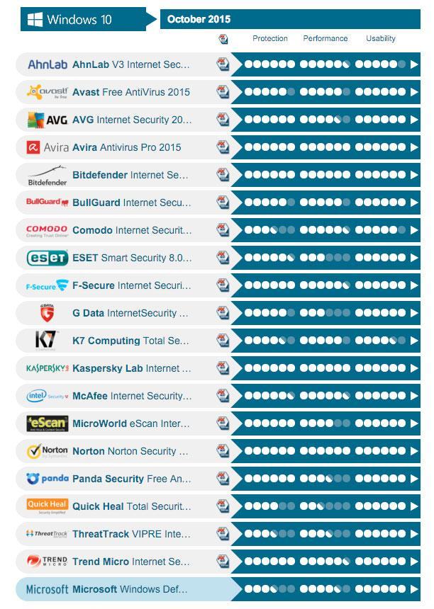 test antivirus gratis