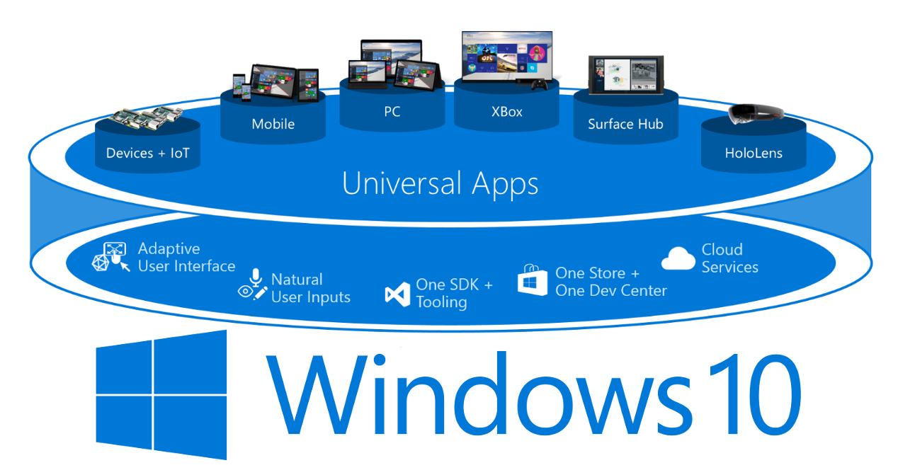 Universal Apps para Windows 10