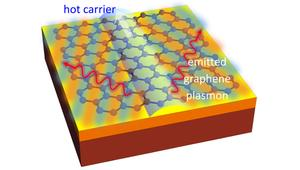 Científicos descubren una nueva manera de transformar electricidad en luz gracias al grafeno