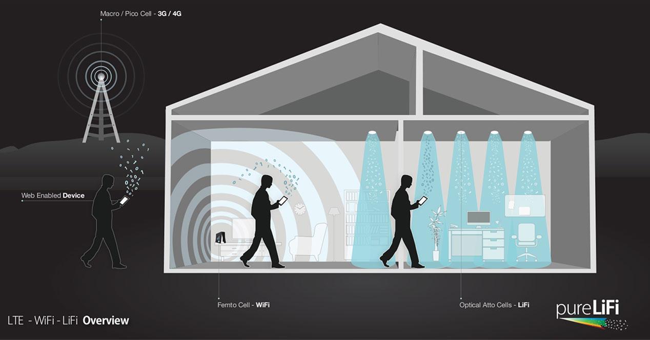 lte-wifi life casa ilustracion