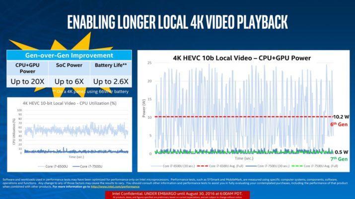 intel kaby lake grafica consumo video
