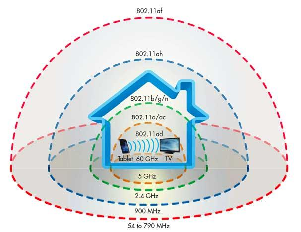 802.11 WiFi alcance frecuencias