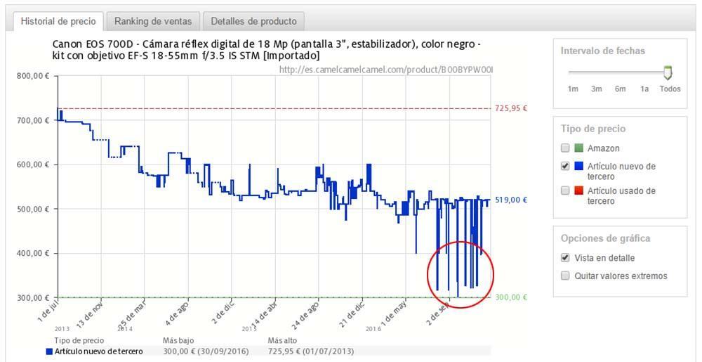Amazon política y precios a vendedores