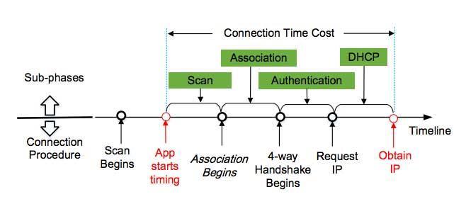 proceso conexion wifi