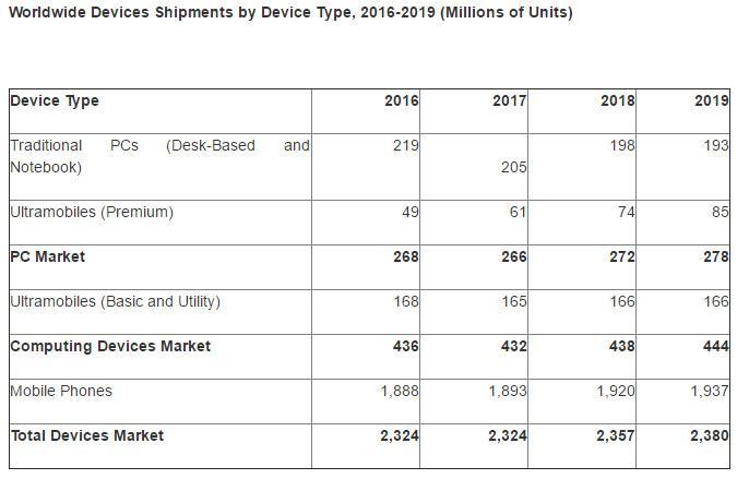 gartner ventas pc 2016-2019