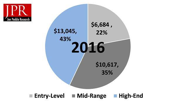 ventas hardware 2016