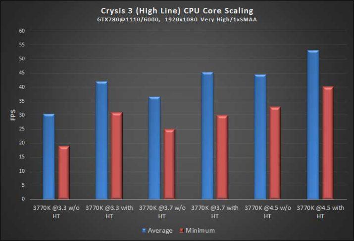 CPU hyperthreading Crysis3