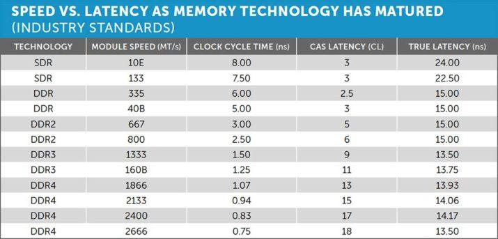 c3-speed-vs-latency-table