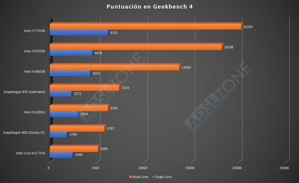 Snapdragon 835 vs Intel i7-7700K: ¿hasta dónde llegan las CPU móviles?