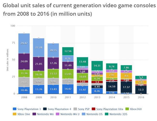 ventas consolas 2008-2016