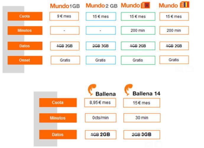 orange tarifas prepago