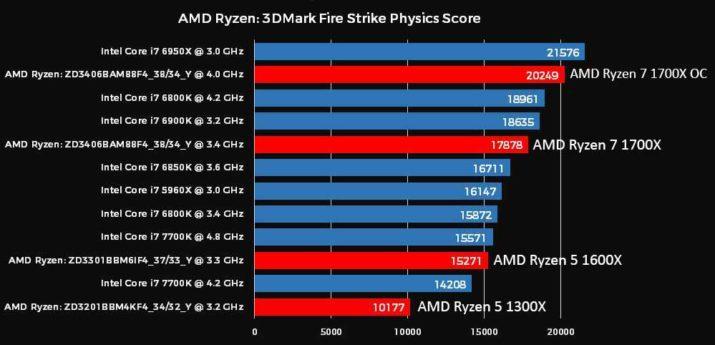 AMD-Ryzen-3DMark-Physics-Score