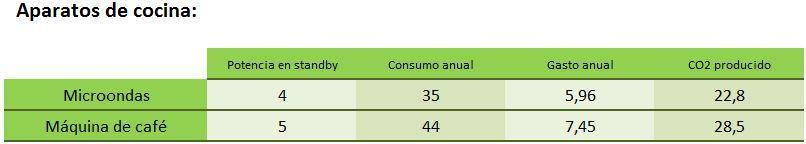tabla consumo microondas y cafetera