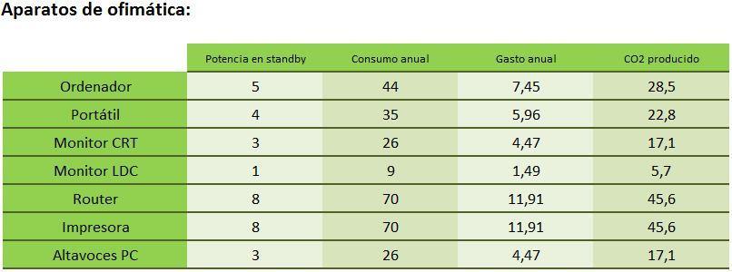 tabla consumos ofimatica