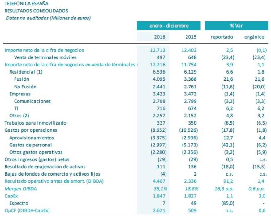 resultados telefonica españa 2016