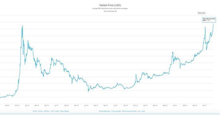 bitcoin-maximo-historico-febrero-2017