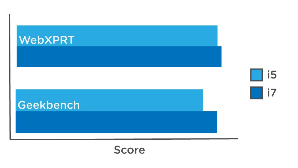 benchmark intel