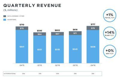 twitter-q4-2016-ingresos