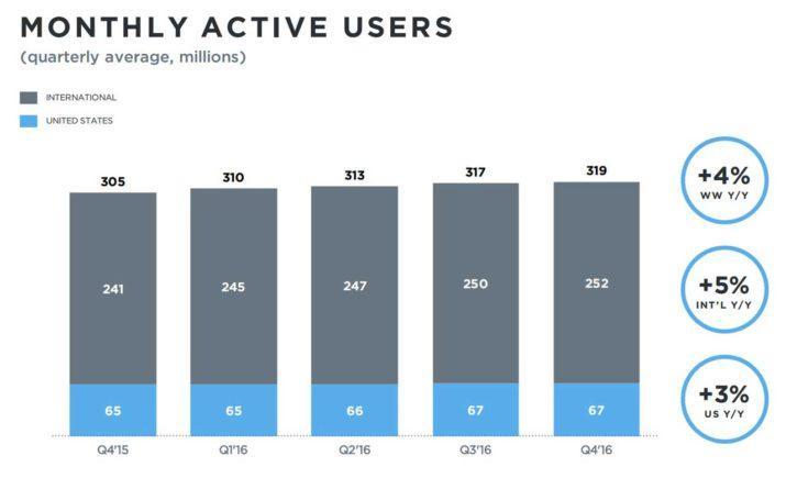 twitter-q4-2016-usuarios-activos2