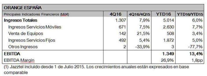 orange resultados q4 2016