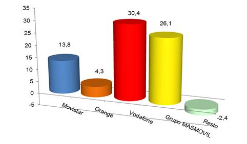4. Ganancia mensual lineas de banda ancha fija enero