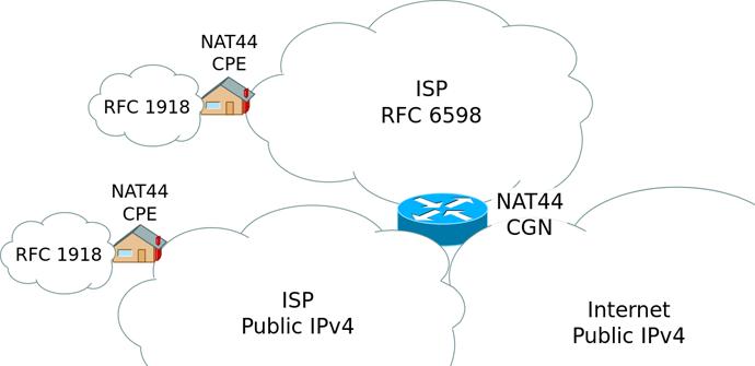 CGN_IPv4