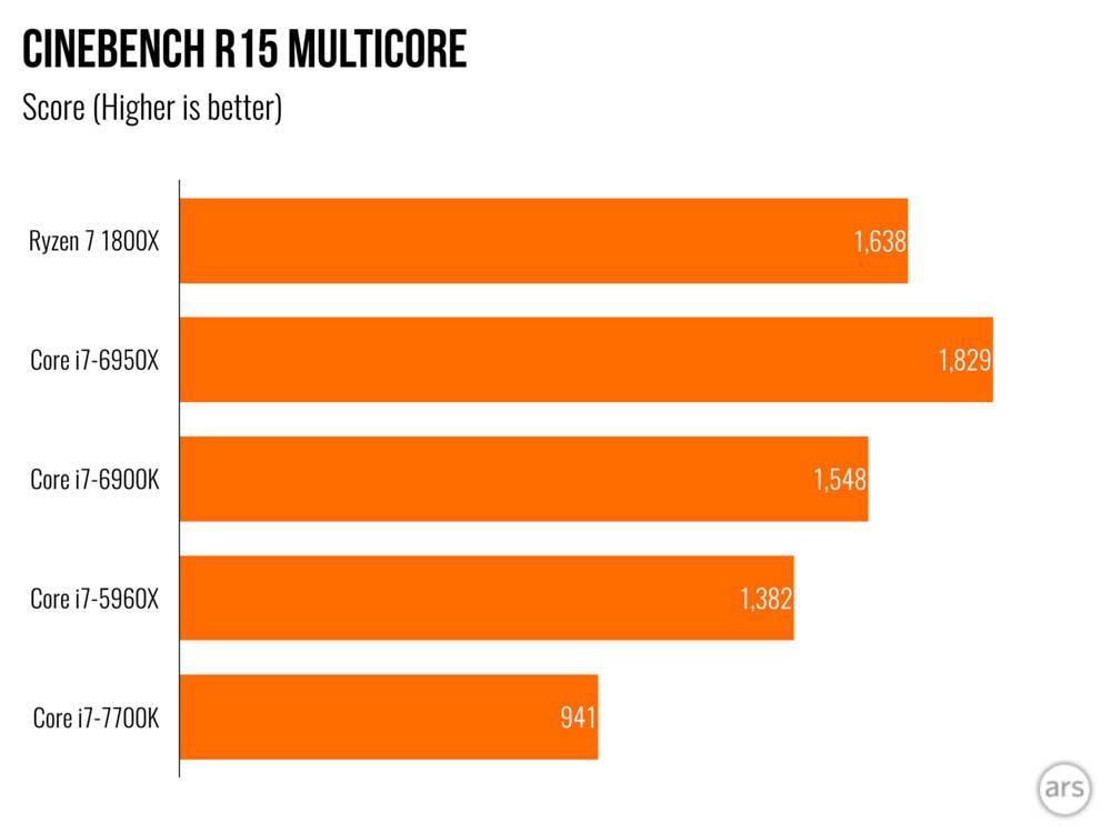 AMD Ryzen Decepciona Con Su Rendimiento En Juegos Tras Los