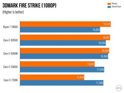 Ryzen-Benchmarks-Stock