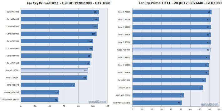 amd-ryzen-far-cry-1080p-1440p