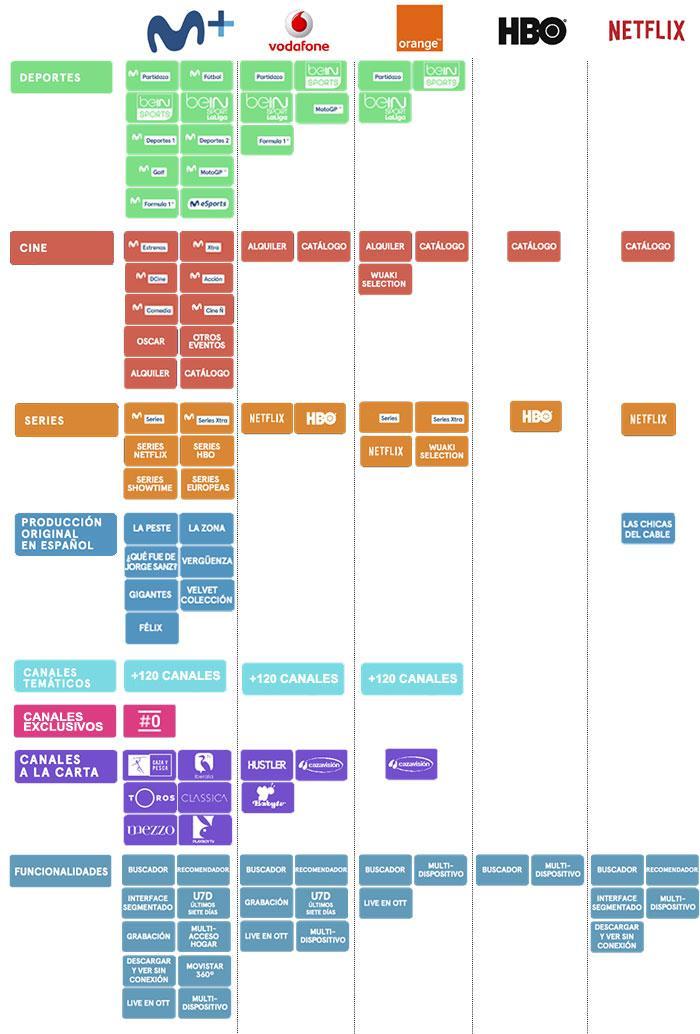 movistar+ infografía