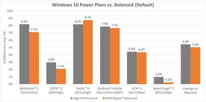 amd-ryzen-windows-10-plan-de-rendimiento
