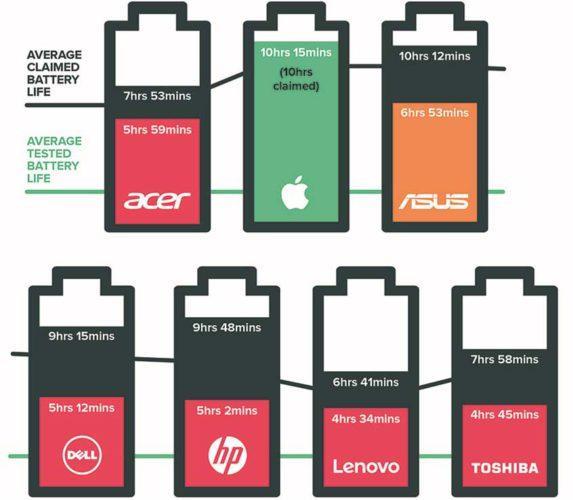duracion-bateria-portátiles