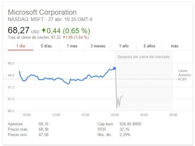 Microsoft bolsa