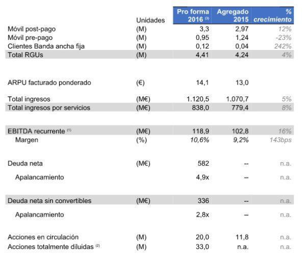 MásMóvil resultados 2016