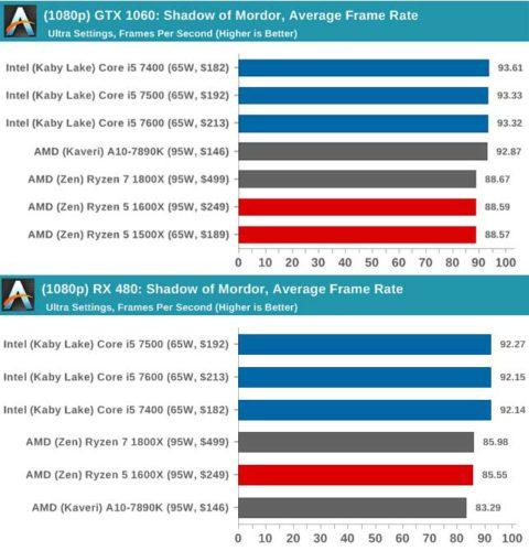 shadow-of-mordor-rx-480-vs-1060-amd-intel
