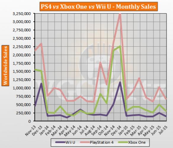 ventas videoconsolas lanzamiento