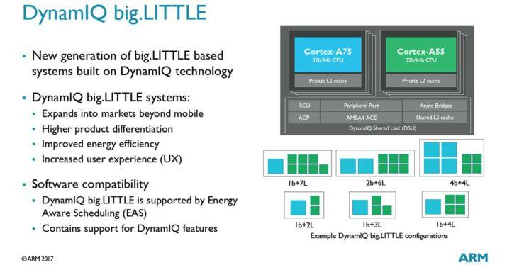 DynamIQ-big-LITTLE