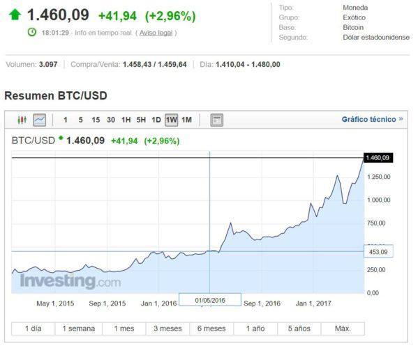 bitcoin-1460-dolares