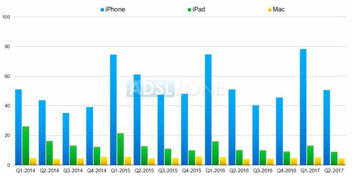 ventas apple q2 2017