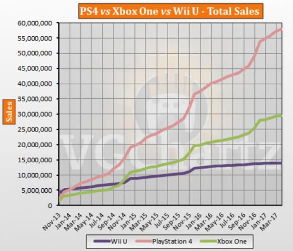 ventas videoconsolas abril 2017