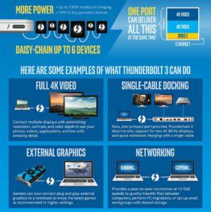 thunderbolt-3-usb-c-that-does-it-all-infographic